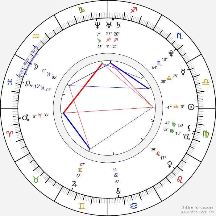 Juan Martín Del Potro - Birth horoscope chart