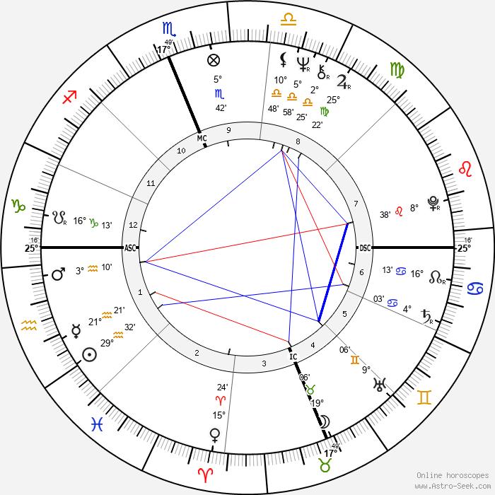 Juan Orozco - Birth horoscope chart
