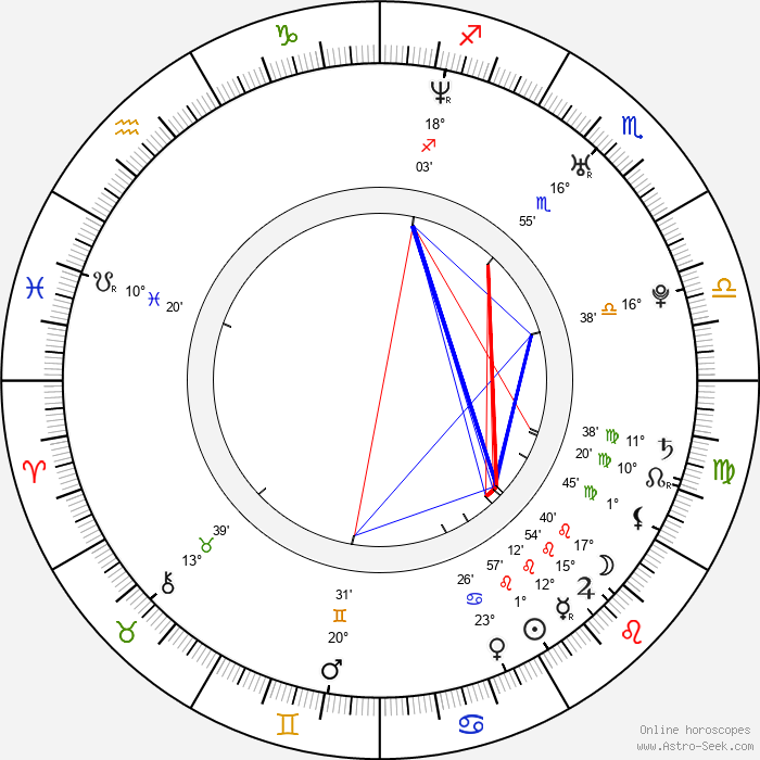 Juan Pablo Di Pace - Birth horoscope chart