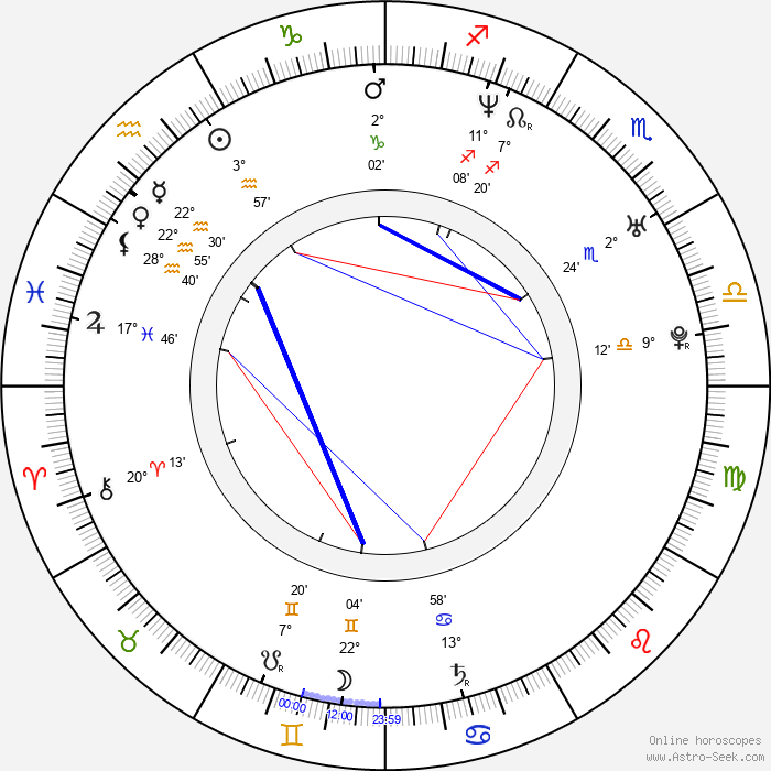Juan Pablo Etcheverry - Birth horoscope chart