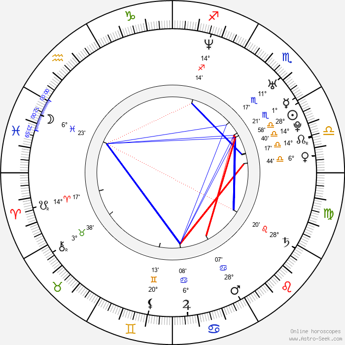 Juan Pablo Medina - Birth horoscope chart