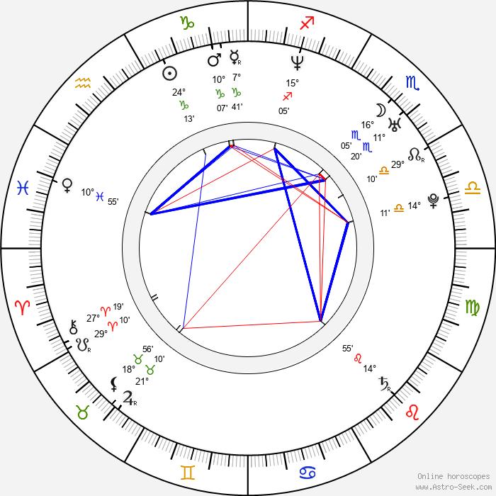 Juan Pablo Raba - Birth horoscope chart