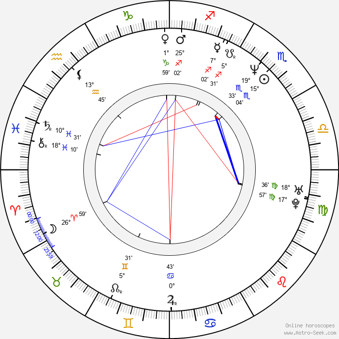 Juan Pablo Shuk - Birth horoscope chart