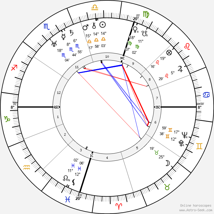 Juan Perón - Birth horoscope chart