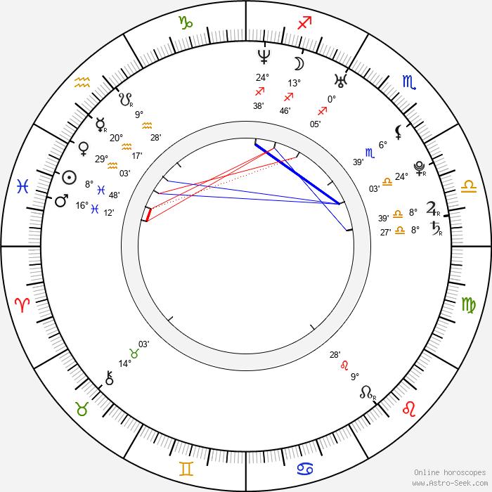Juan Riedinger - Birth horoscope chart