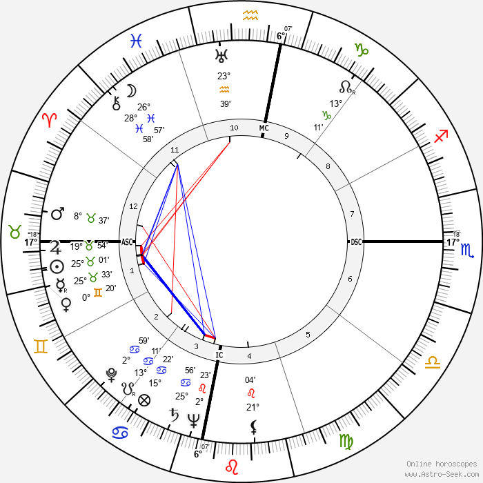 Juan Rulfo - Birth horoscope chart