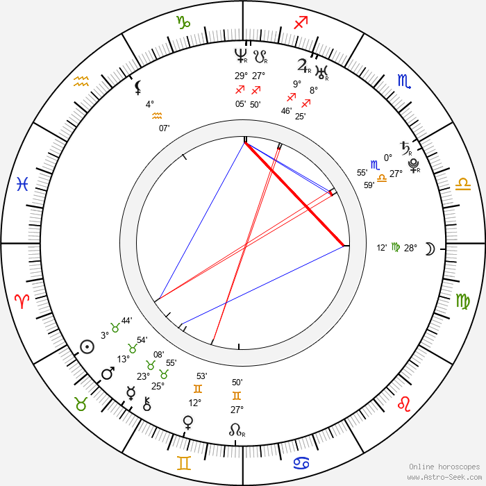 Juan Sebastian Jacome - Birth horoscope chart
