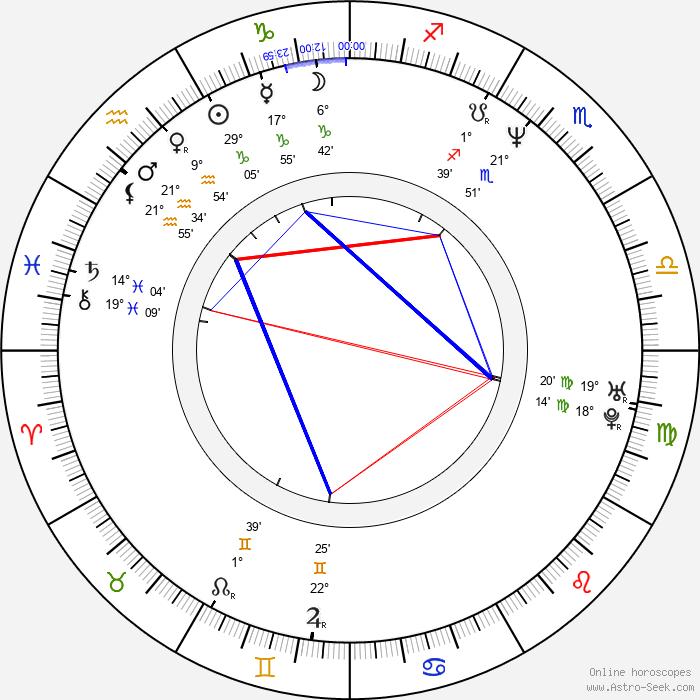 Juan Soler - Birth horoscope chart
