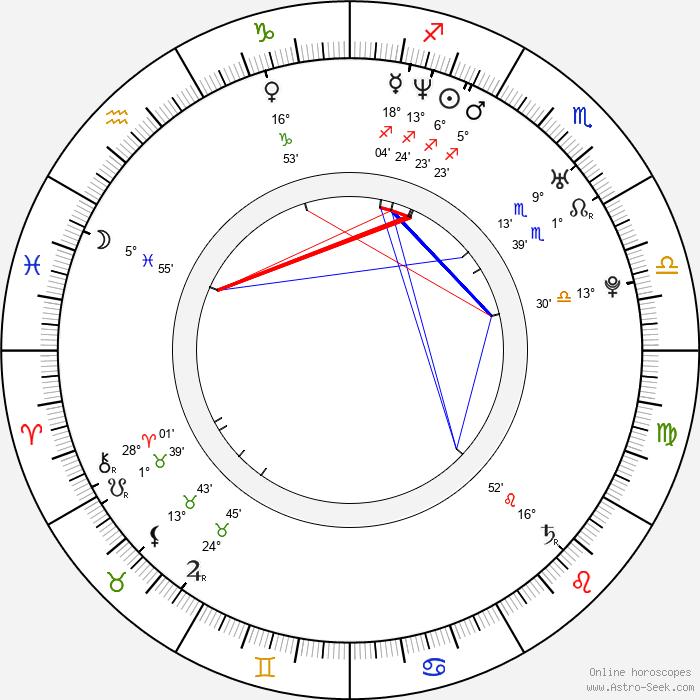 Juana Acosta - Birth horoscope chart