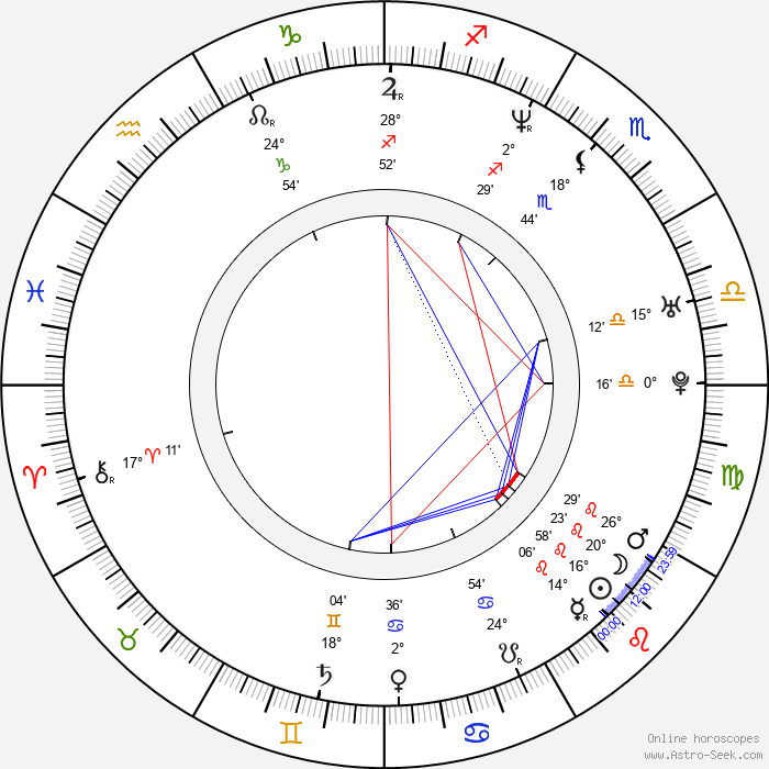 Juanes - Birth horoscope chart