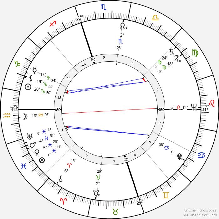Juanita Kreps - Birth horoscope chart