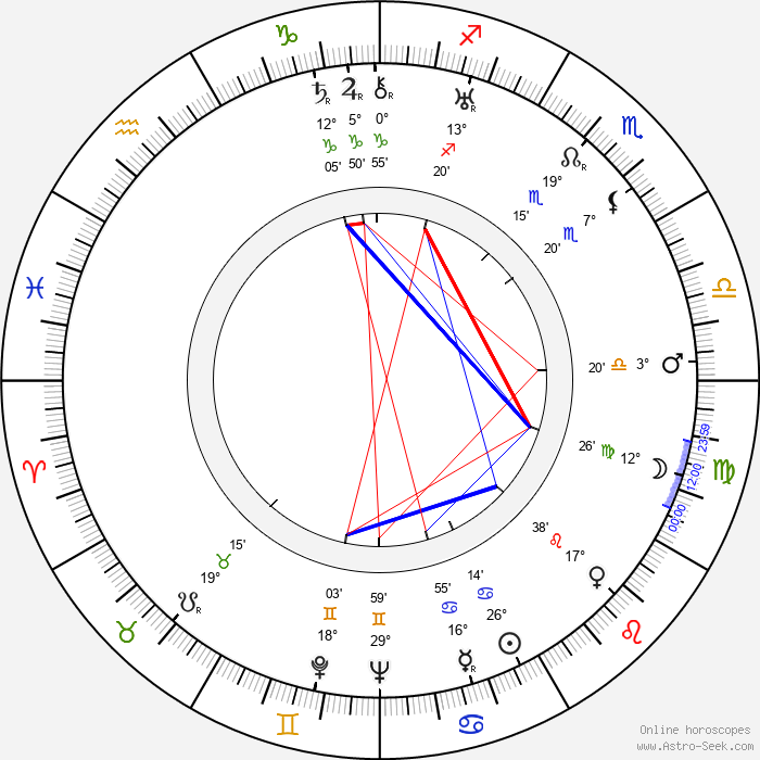 Juano Hernandez - Birth horoscope chart