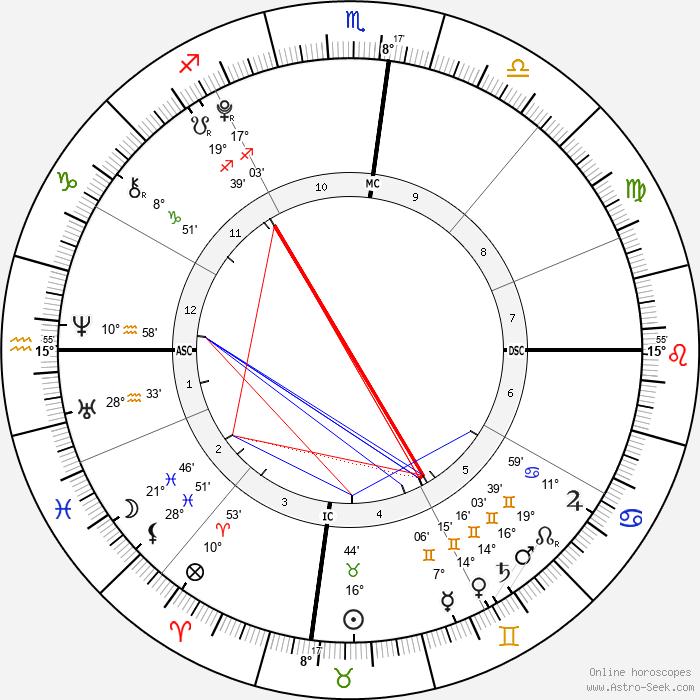 Judah Tapert - Birth horoscope chart