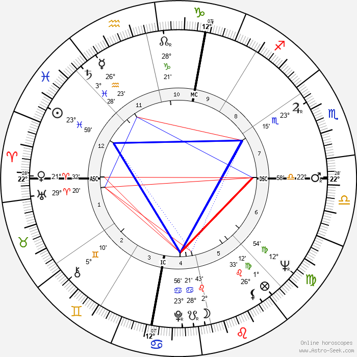 Judd Hirsch - Birth horoscope chart