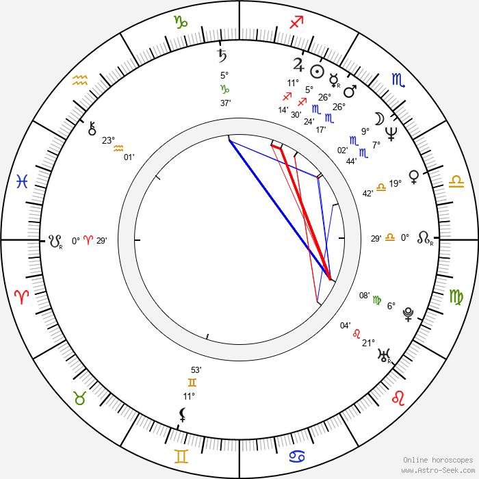 Judd Nelson - Birth horoscope chart