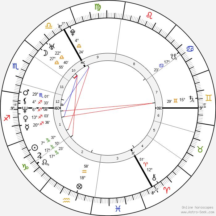 Jude Law - Birth horoscope chart