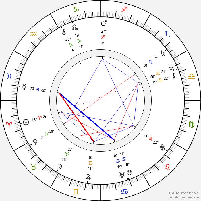 Judi Bowker - Birth horoscope chart