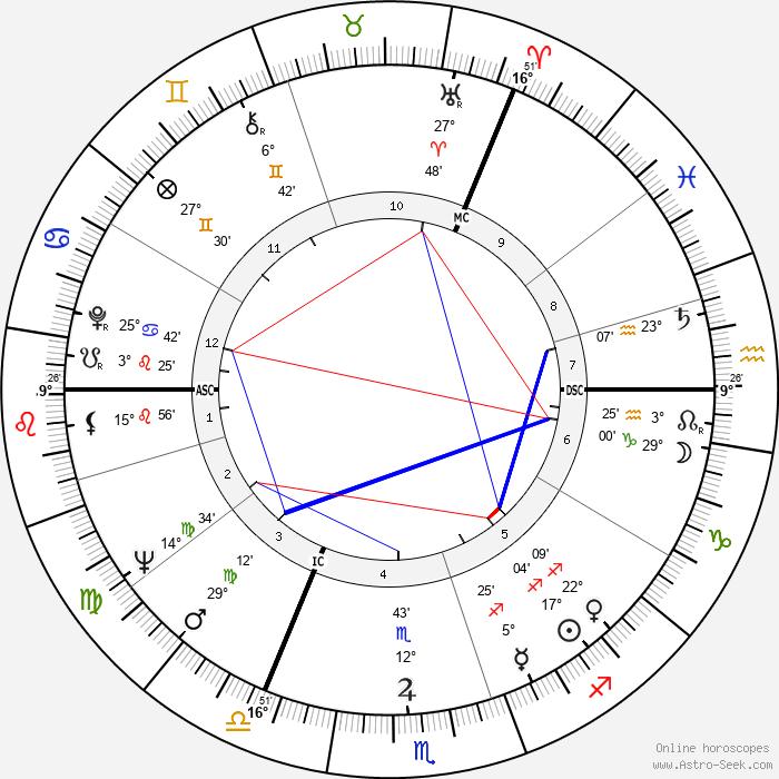Judi Dench - Birth horoscope chart