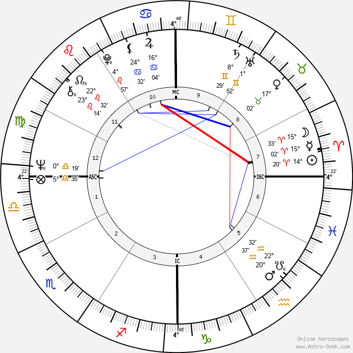 Judias Welty - Birth horoscope chart
