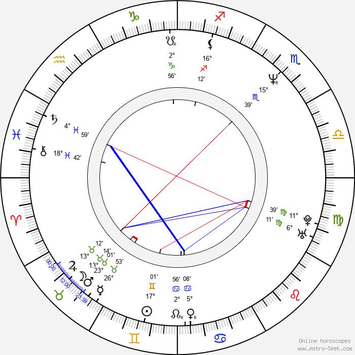 Judie Aronson - Birth horoscope chart