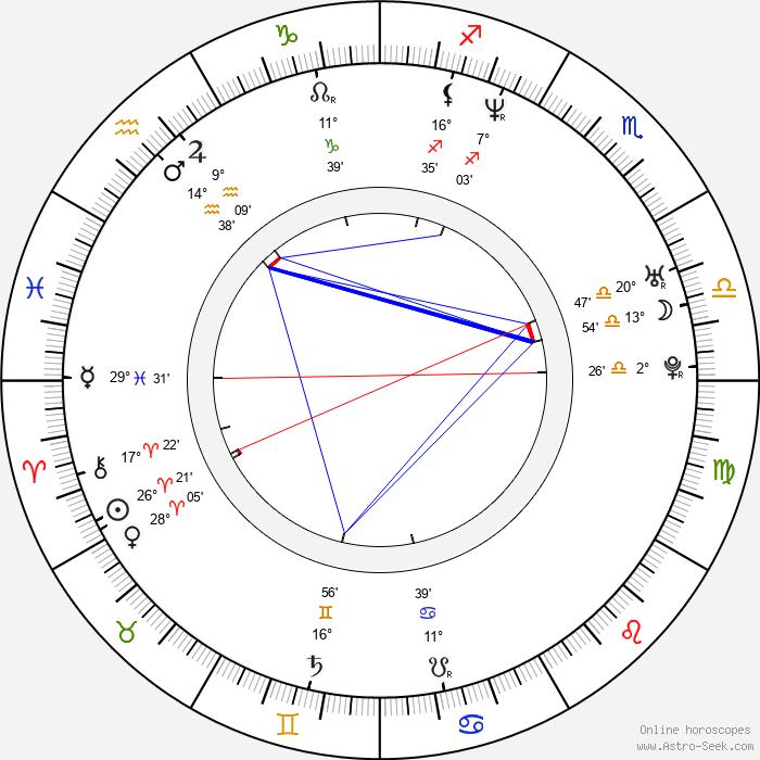 Judit Schell - Birth horoscope chart