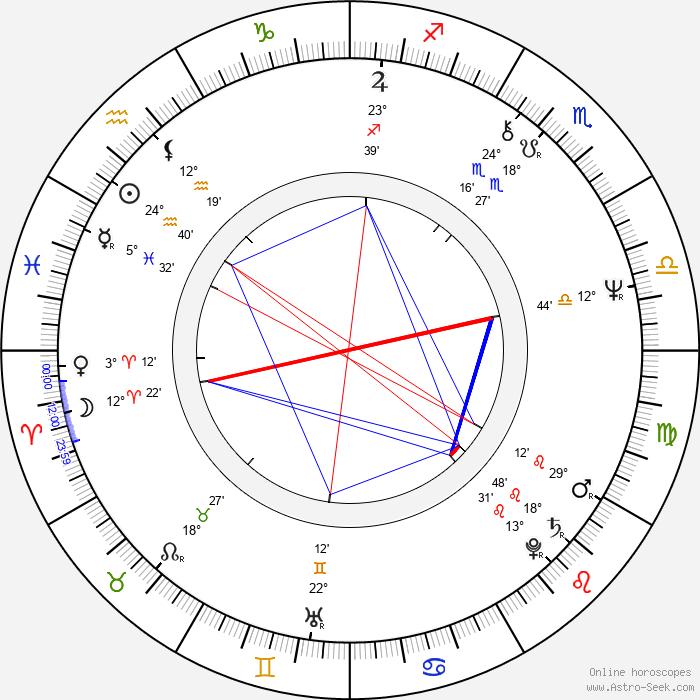 Judita Ďurdiaková - Birth horoscope chart