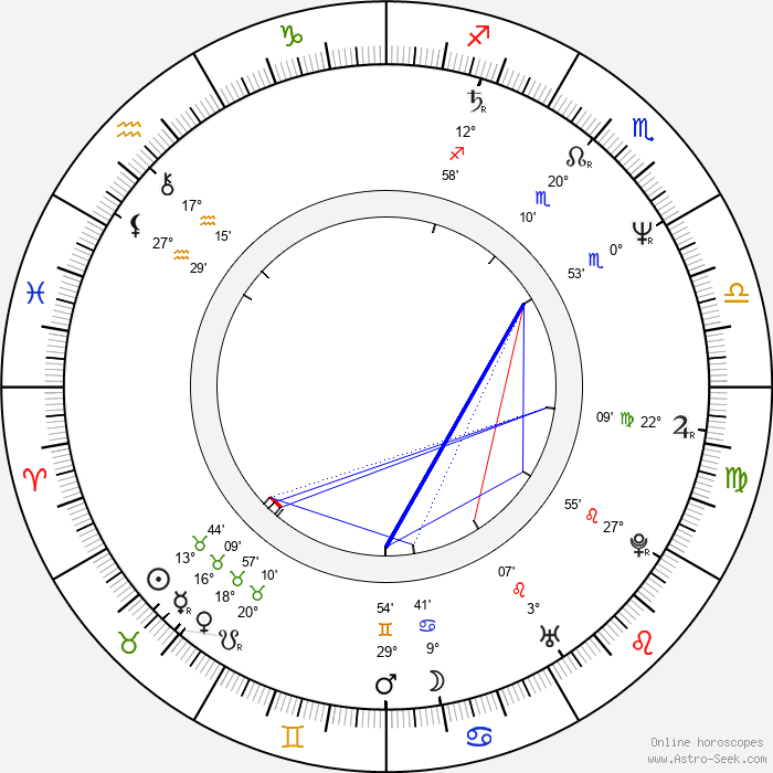 Judita Vargová - Birth horoscope chart
