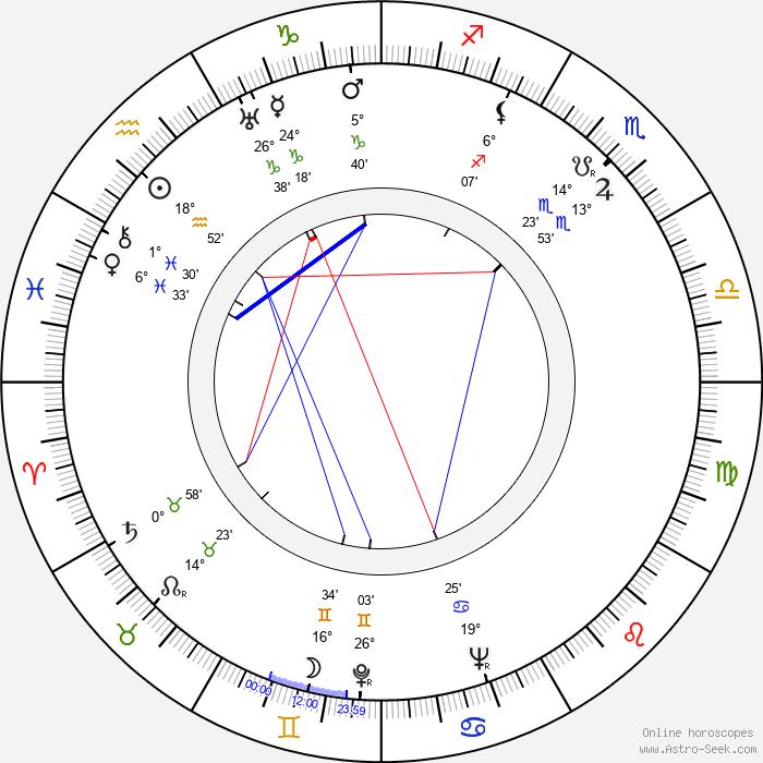 Judith Allen - Birth horoscope chart