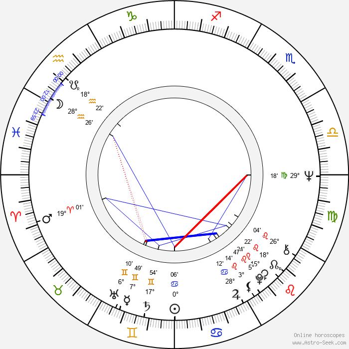Judith Barker - Birth horoscope chart