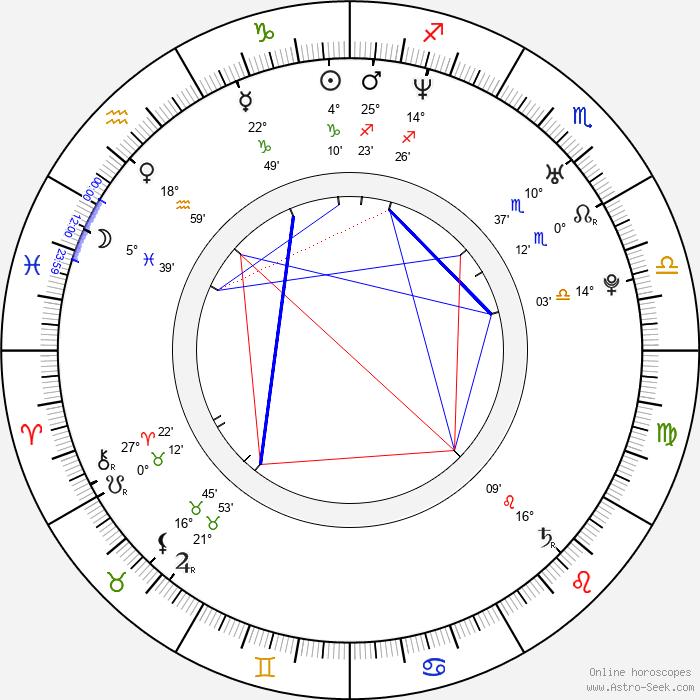 Judith Benezra - Birth horoscope chart