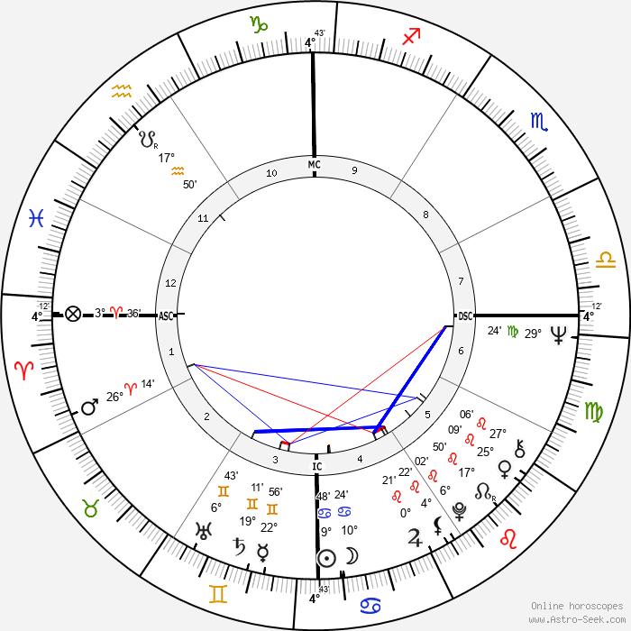 Judith Durham - Birth horoscope chart