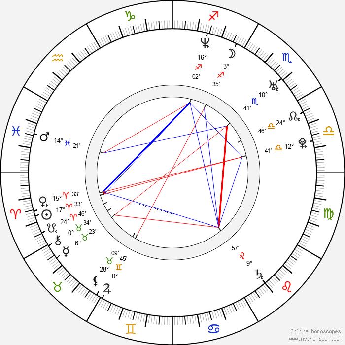 Judith Grant - Birth horoscope chart