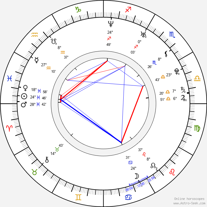 Judith Hoersch - Birth horoscope chart
