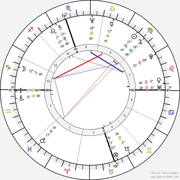 Judy Blumberg - Birth horoscope chart