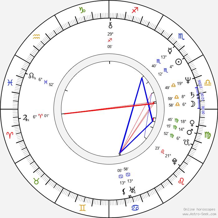Judy Doorman - Birth horoscope chart