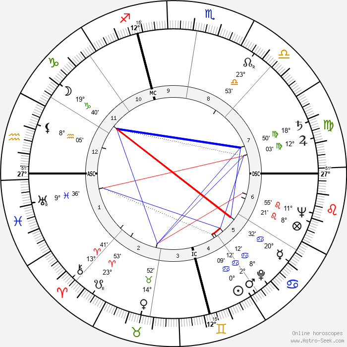 Judy Holliday - Birth horoscope chart