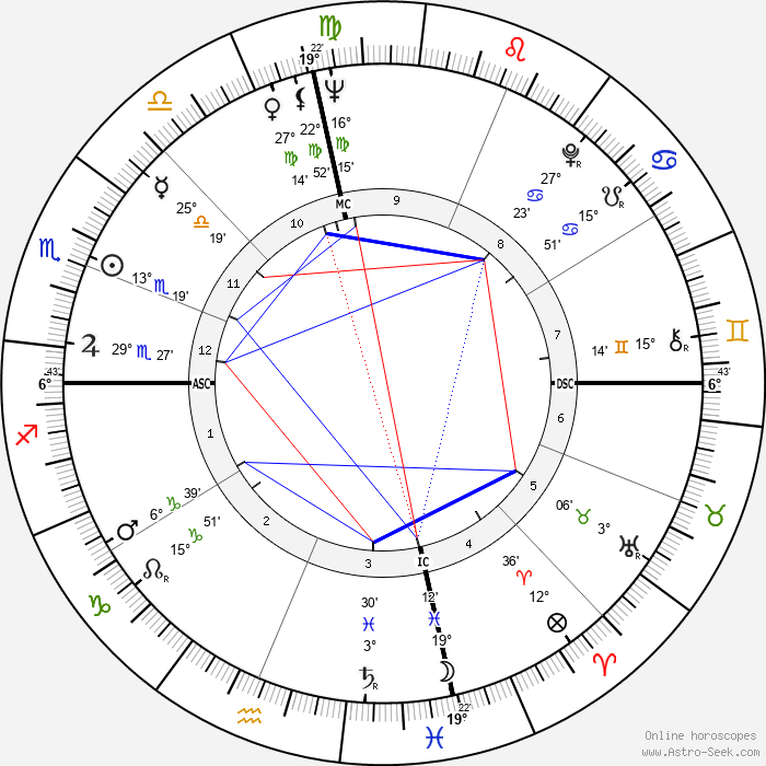 Judy Lewis - Birth horoscope chart
