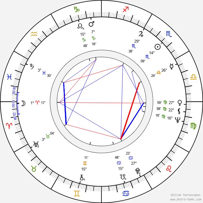Judy Parfitt - Birth horoscope chart