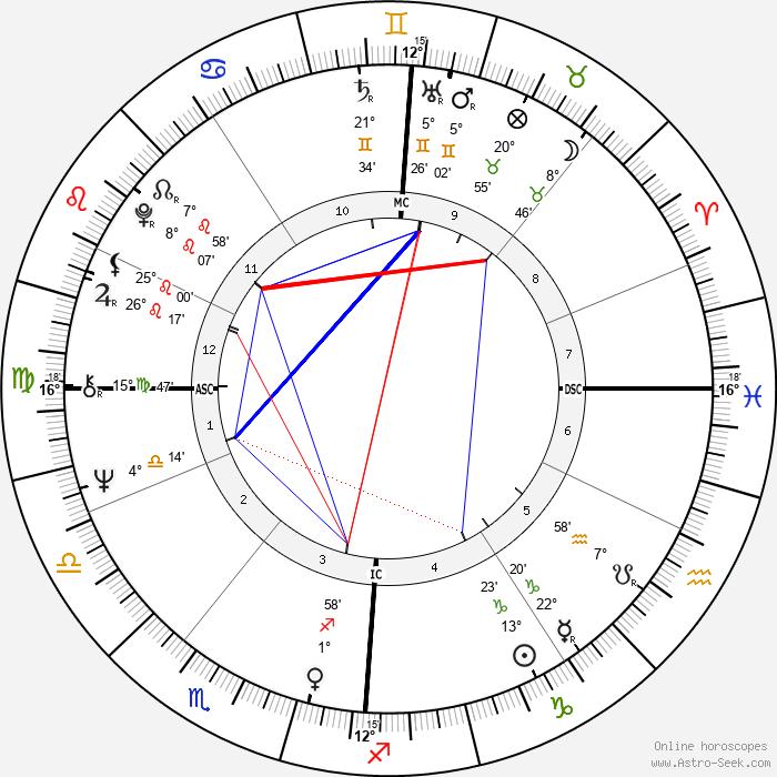 Judy Winter - Birth horoscope chart
