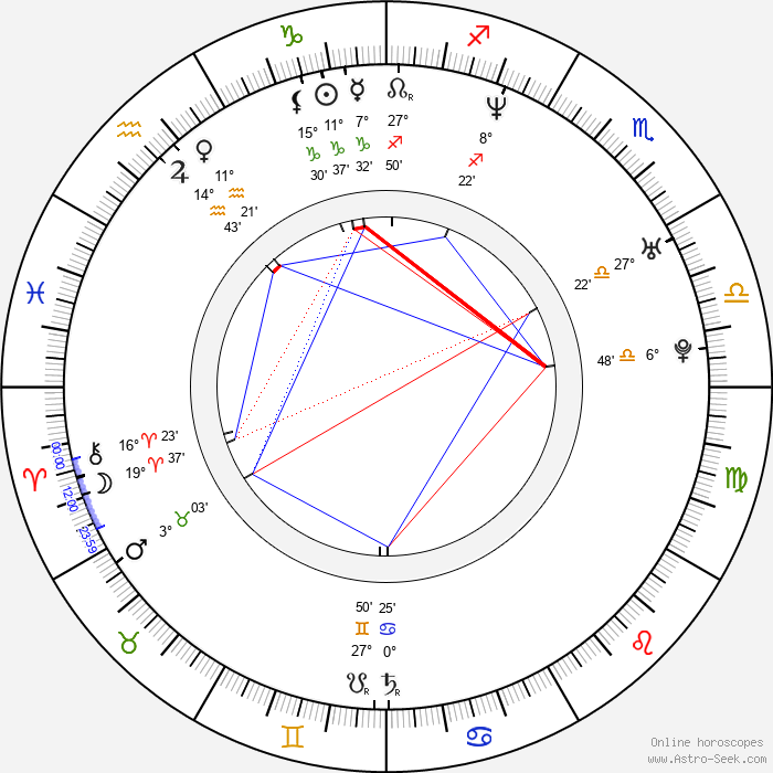 Juha Lind - Birth horoscope chart