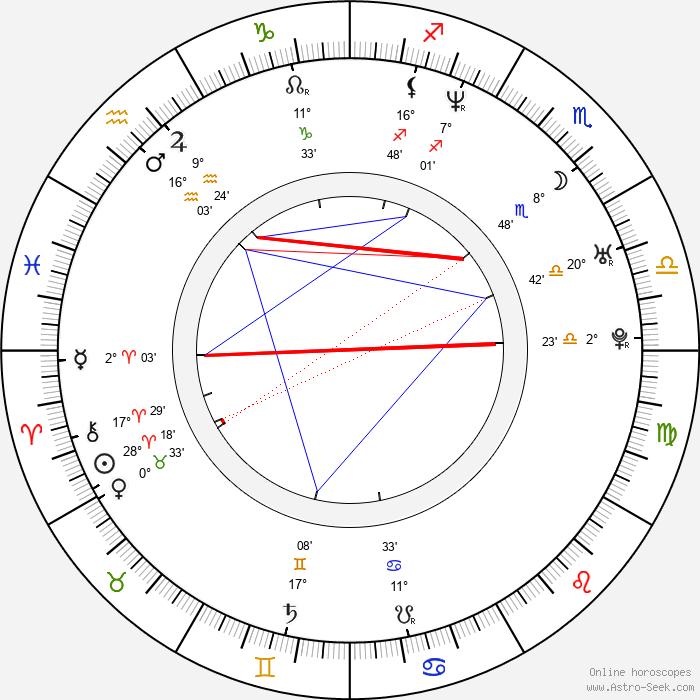 Juhan Ulfsak - Birth horoscope chart