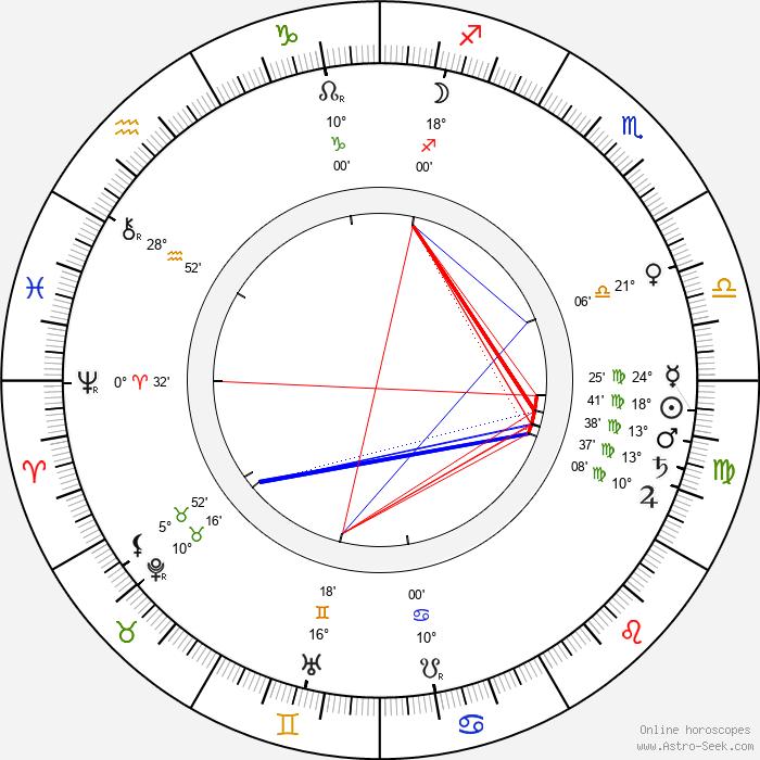Juhani Aho - Birth horoscope chart