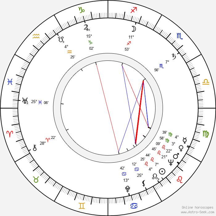 Juhani Kumpulainen - Birth horoscope chart
