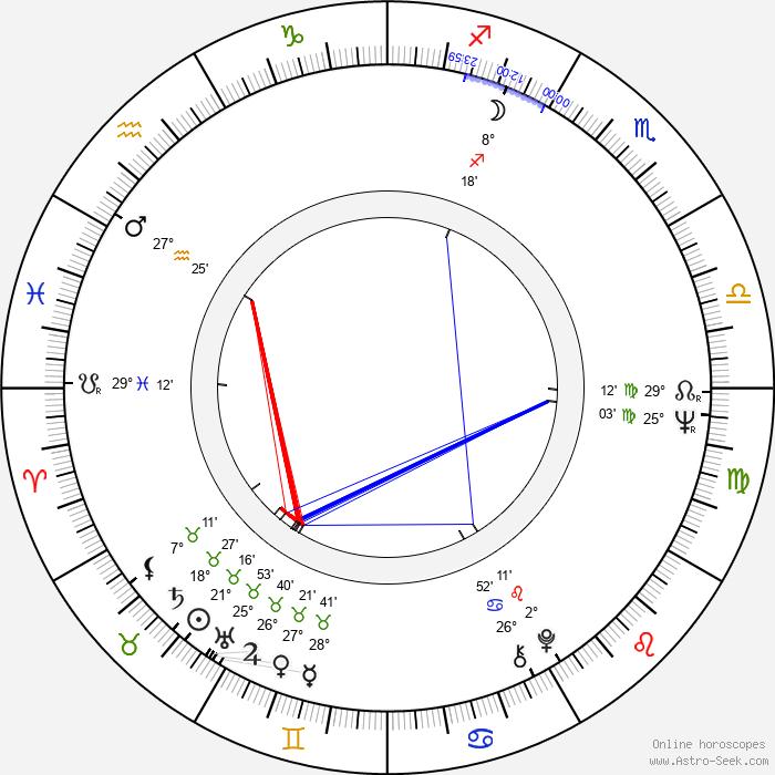 Juhani Peltonen - Birth horoscope chart