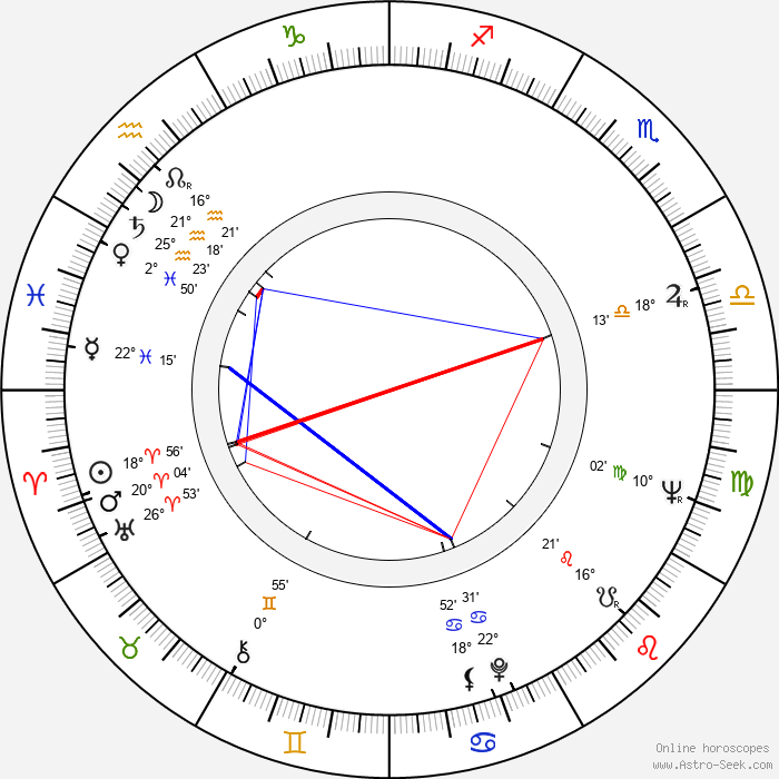 Juho Gartz - Birth horoscope chart