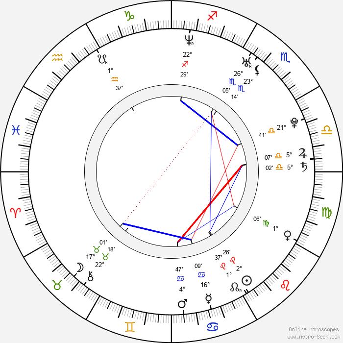 Juho Hänninen - Birth horoscope chart
