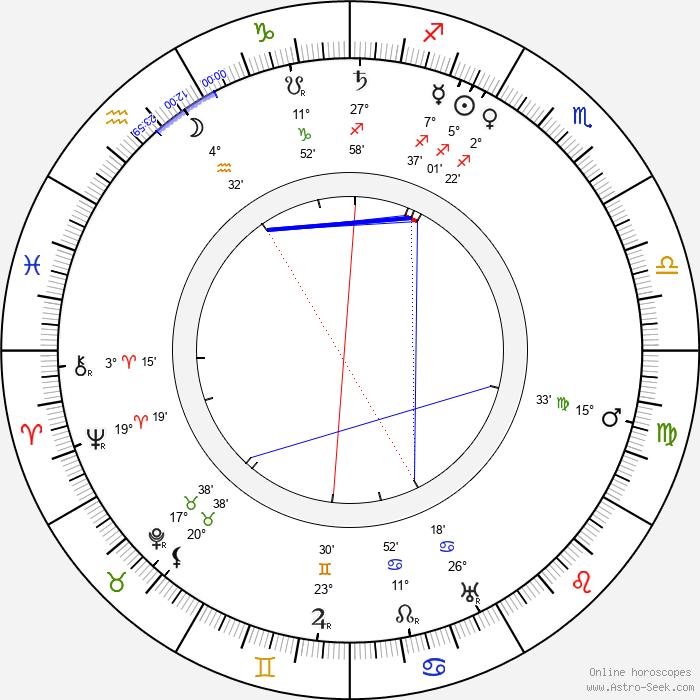 Juho Kusti Paasikivi - Birth horoscope chart