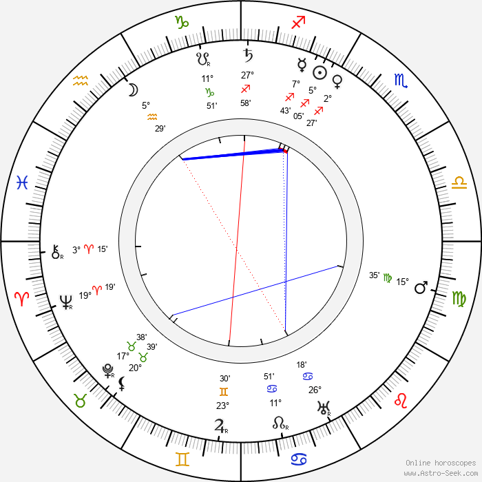 Juho Kusti Paasikivi - Birth horoscope chart