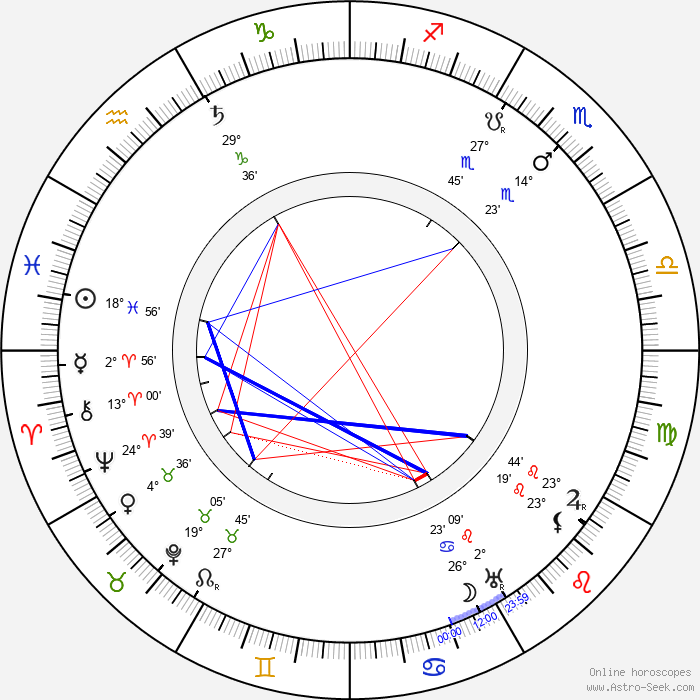 Juho Rissanen - Birth horoscope chart