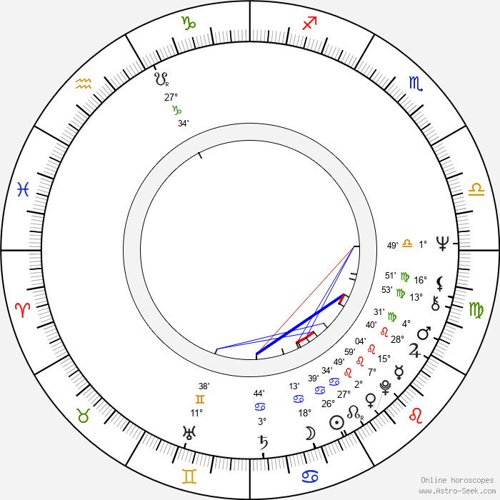 Jukka Mannerkorpi - Birth horoscope chart